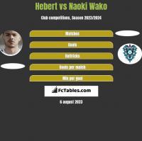 Hebert vs Naoki Wako h2h player stats