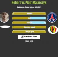 Hebert vs Piotr Malarczyk h2h player stats