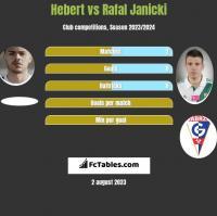 Hebert vs Rafał Janicki h2h player stats