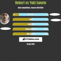 Hebert vs Yuki Saneto h2h player stats
