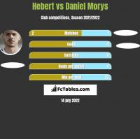 Hebert vs Daniel Morys h2h player stats