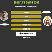 Hebert vs Dawid Szot h2h player stats