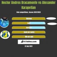 Hector Andres Bracamonte vs Alexander Karapetian h2h player stats