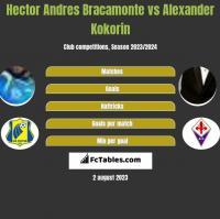 Hector Andres Bracamonte vs Alexander Kokorin h2h player stats