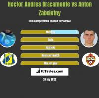 Hector Andres Bracamonte vs Anton Zabolotny h2h player stats