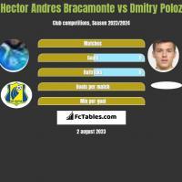 Hector Andres Bracamonte vs Dmitry Poloz h2h player stats