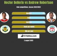 Hector Bellerin vs Andrew Robertson h2h player stats