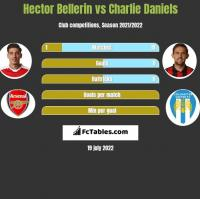 Hector Bellerin vs Charlie Daniels h2h player stats