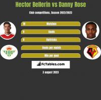 Hector Bellerin vs Danny Rose h2h player stats