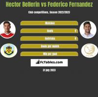 Hector Bellerin vs Federico Fernandez h2h player stats