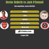 Hector Bellerin vs Jack O'Connell h2h player stats