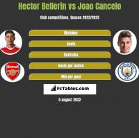 Hector Bellerin vs Joao Cancelo h2h player stats