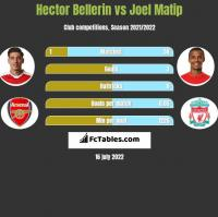 Hector Bellerin vs Joel Matip h2h player stats