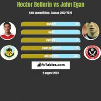 Hector Bellerin vs John Egan h2h player stats