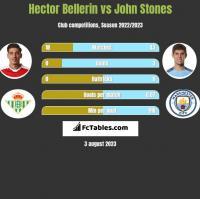 Hector Bellerin vs John Stones h2h player stats