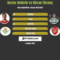 Hector Bellerin vs Kieran Tierney h2h player stats