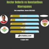 Hector Bellerin vs Konstantinos Mavropanos h2h player stats