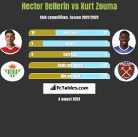 Hector Bellerin vs Kurt Zouma h2h player stats