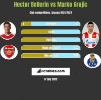 Hector Bellerin vs Marko Grujic h2h player stats