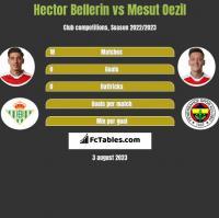 Hector Bellerin vs Mesut Oezil h2h player stats