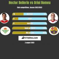 Hector Bellerin vs Oriol Romeu h2h player stats