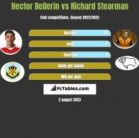 Hector Bellerin vs Richard Stearman h2h player stats