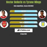 Hector Bellerin vs Tyrone Mings h2h player stats