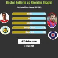 Hector Bellerin vs Xherdan Shaqiri h2h player stats