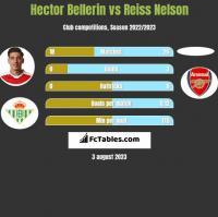 Hector Bellerin vs Reiss Nelson h2h player stats
