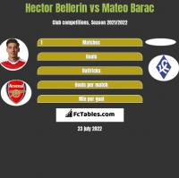 Hector Bellerin vs Mateo Barac h2h player stats