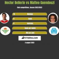 Hector Bellerin vs Matteo Guendouzi h2h player stats