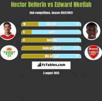 Hector Bellerin vs Edward Nketiah h2h player stats
