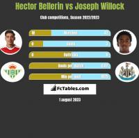 Hector Bellerin vs Joseph Willock h2h player stats