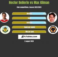 Hector Bellerin vs Max Kilman h2h player stats