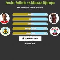 Hector Bellerin vs Moussa Djenepo h2h player stats