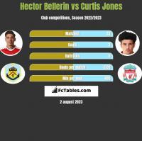 Hector Bellerin vs Curtis Jones h2h player stats