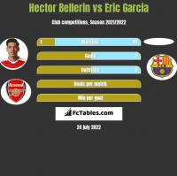 Hector Bellerin vs Eric Garcia h2h player stats