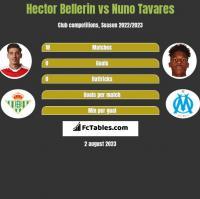 Hector Bellerin vs Nuno Tavares h2h player stats