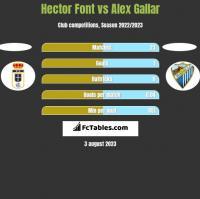 Hector Font vs Alex Gallar h2h player stats