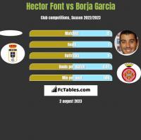 Hector Font vs Borja Garcia h2h player stats