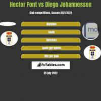 Hector Font vs Diego Johannesson h2h player stats