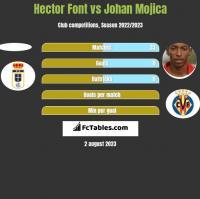 Hector Font vs Johan Mojica h2h player stats