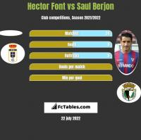 Hector Font vs Saul Berjon h2h player stats