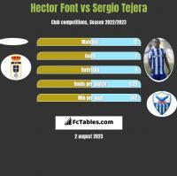 Hector Font vs Sergio Tejera h2h player stats