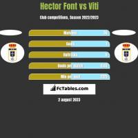 Hector Font vs Viti h2h player stats