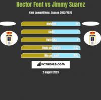 Hector Font vs Jimmy Suarez h2h player stats