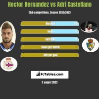 Hector Hernandez vs Adri Castellano h2h player stats