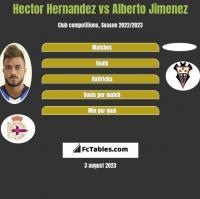 Hector Hernandez vs Alberto Jimenez h2h player stats