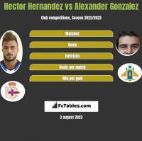 Hector Hernandez vs Alexander Gonzalez h2h player stats