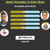 Hector Hernandez vs Brian Olivan h2h player stats